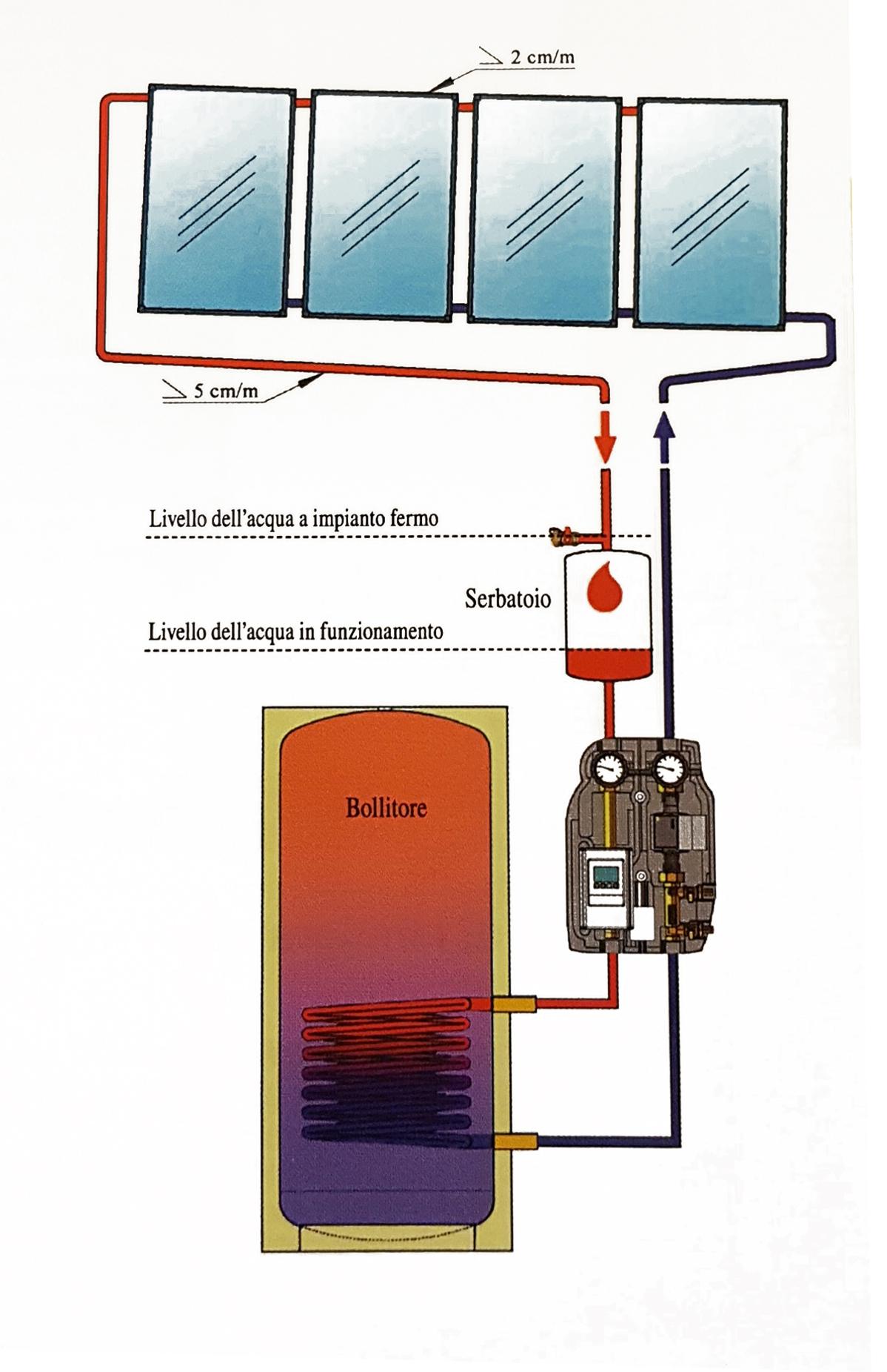 Pannello Solare Orizzontale : Solareonline eu vendita on line assistenza pannelli